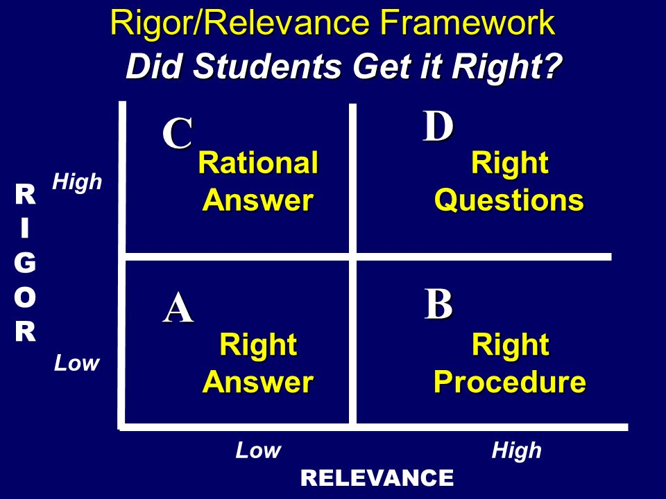 Did Students Get it Right