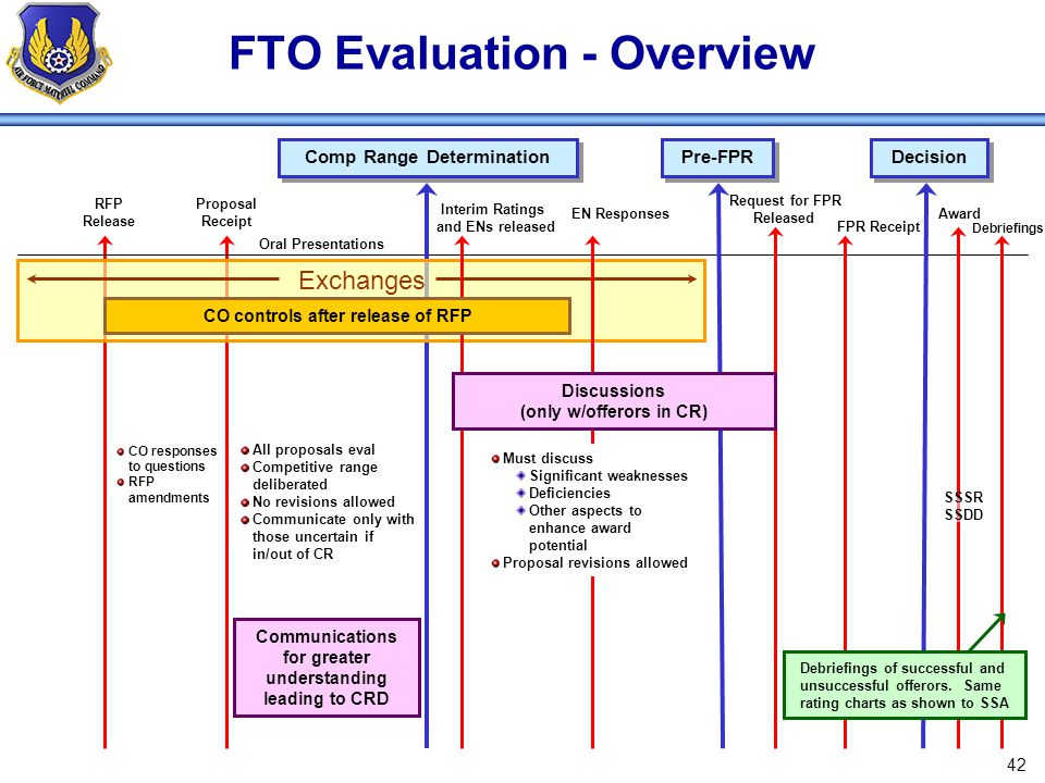 FTO Evaluation - Overview