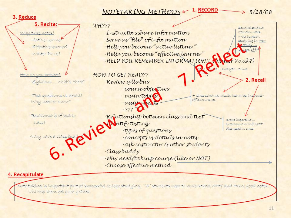 6. Review and 7. Reflect 1. RECORD 3. Reduce 5. Recite: 2. Recall