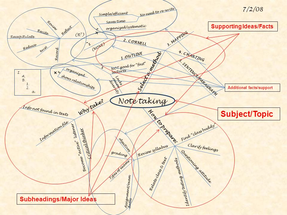 Subject/Topic +s -s -s +s Note taking Subheadings/Major Ideas 7/2/08
