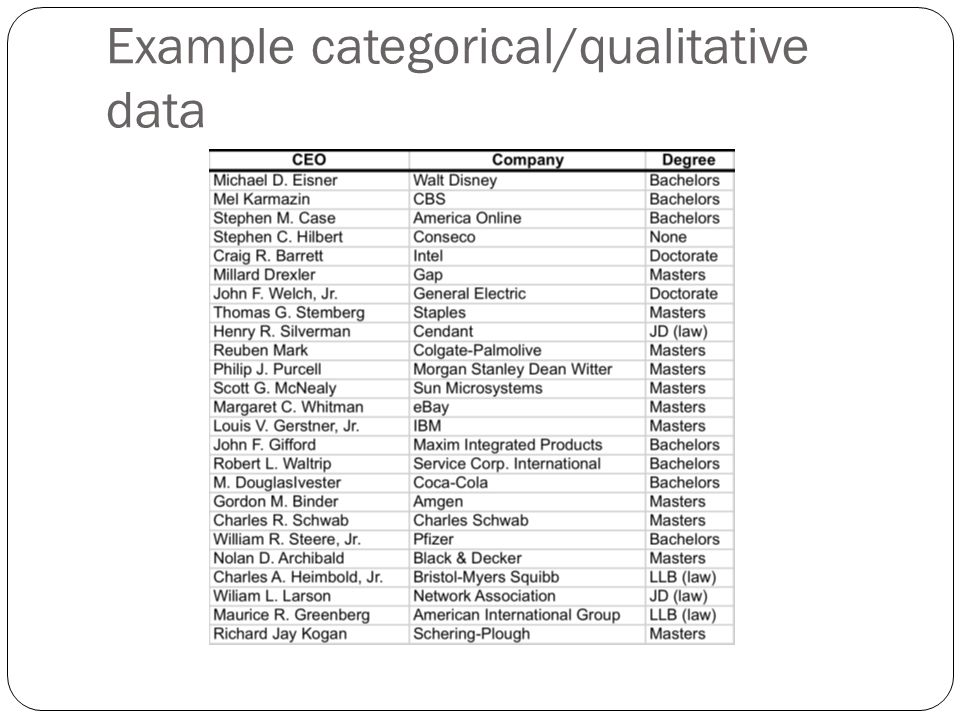 Example categorical/qualitative data