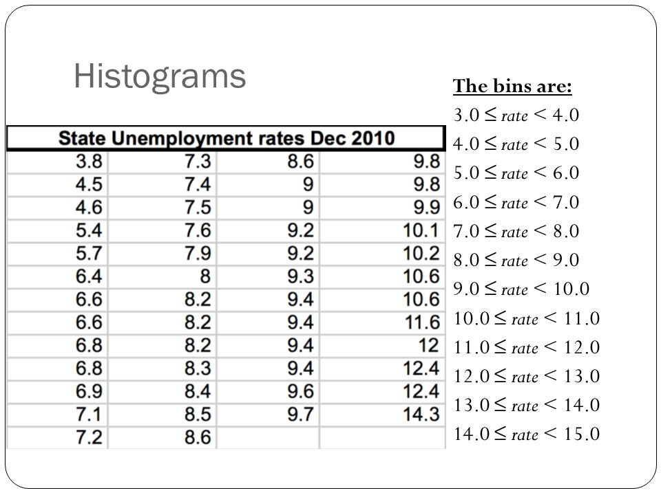 Histograms The bins are: 3.0 ≤ rate < 4.0 4.0 ≤ rate < 5.0