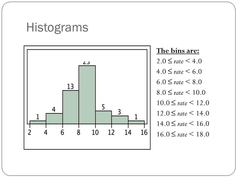 Histograms The bins are: 2.0 ≤ rate < 4.0 4.0 ≤ rate < 6.0