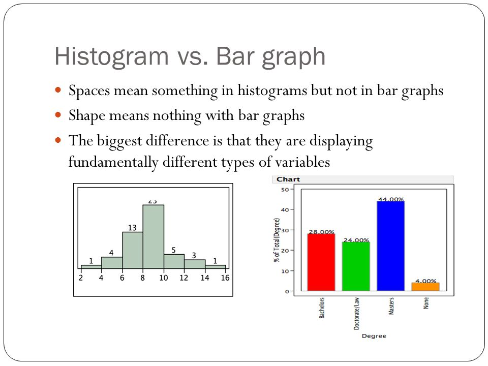 Histogram vs. Bar graph Spaces mean something in histograms but not in bar graphs. Shape means nothing with bar graphs.