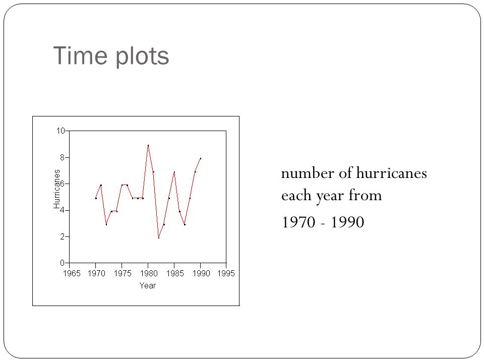 Time plots number of hurricanes each year from 1970 - 1990