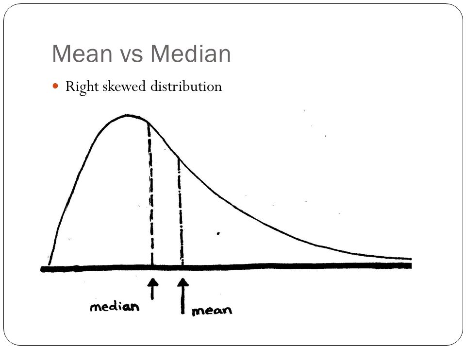 Mean vs Median Right skewed distribution