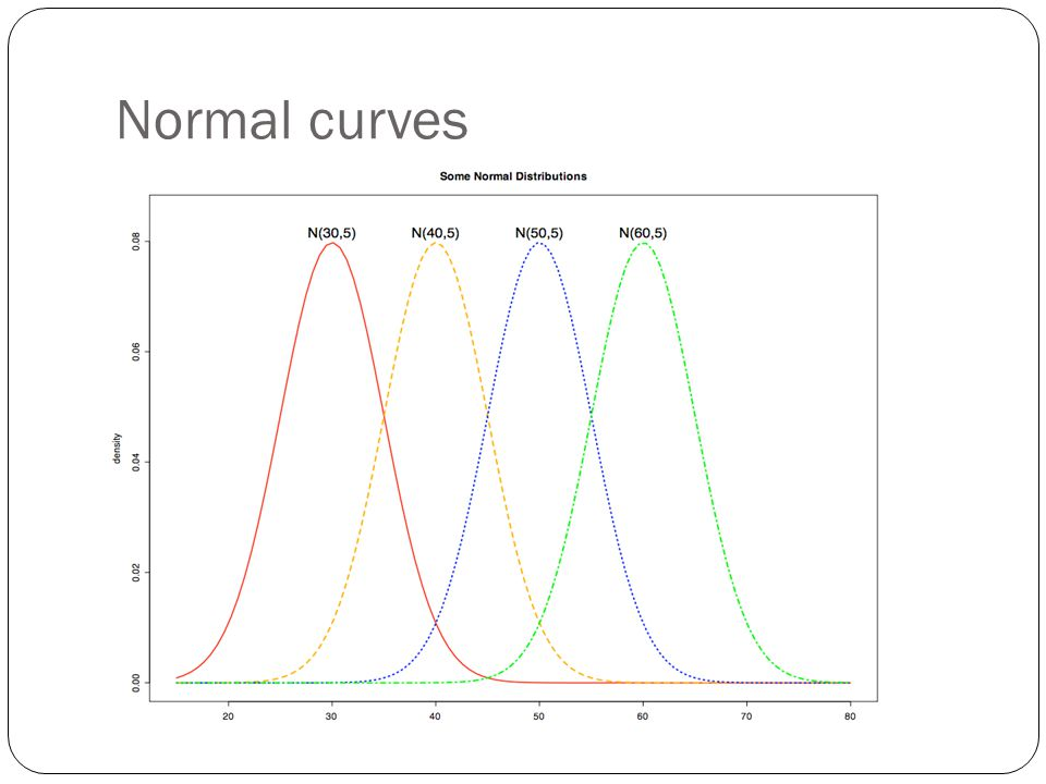 Normal curves
