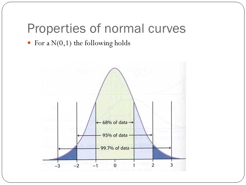 Properties of normal curves