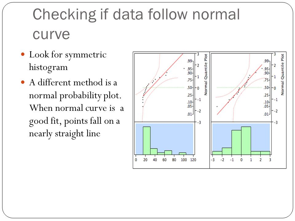 Checking if data follow normal curve