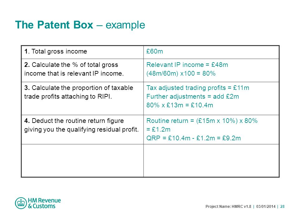 The Patent Box – example