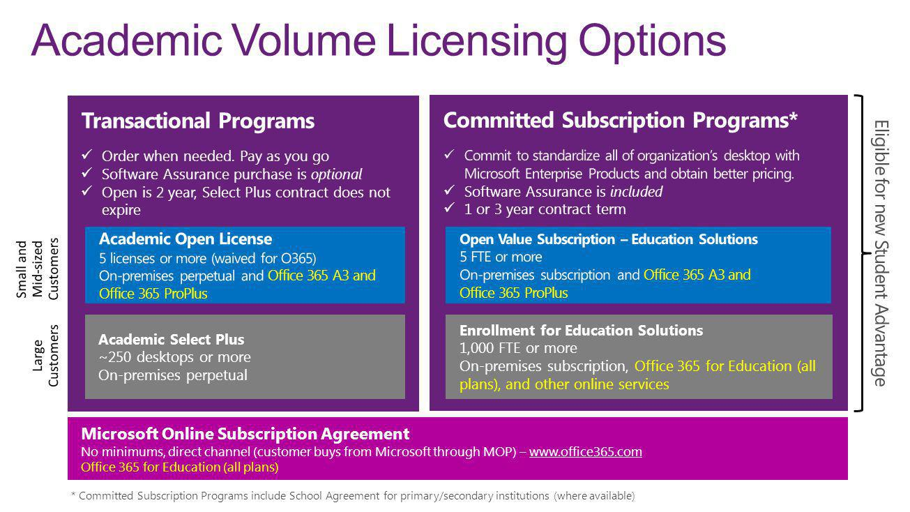 Academic Volume Licensing Options