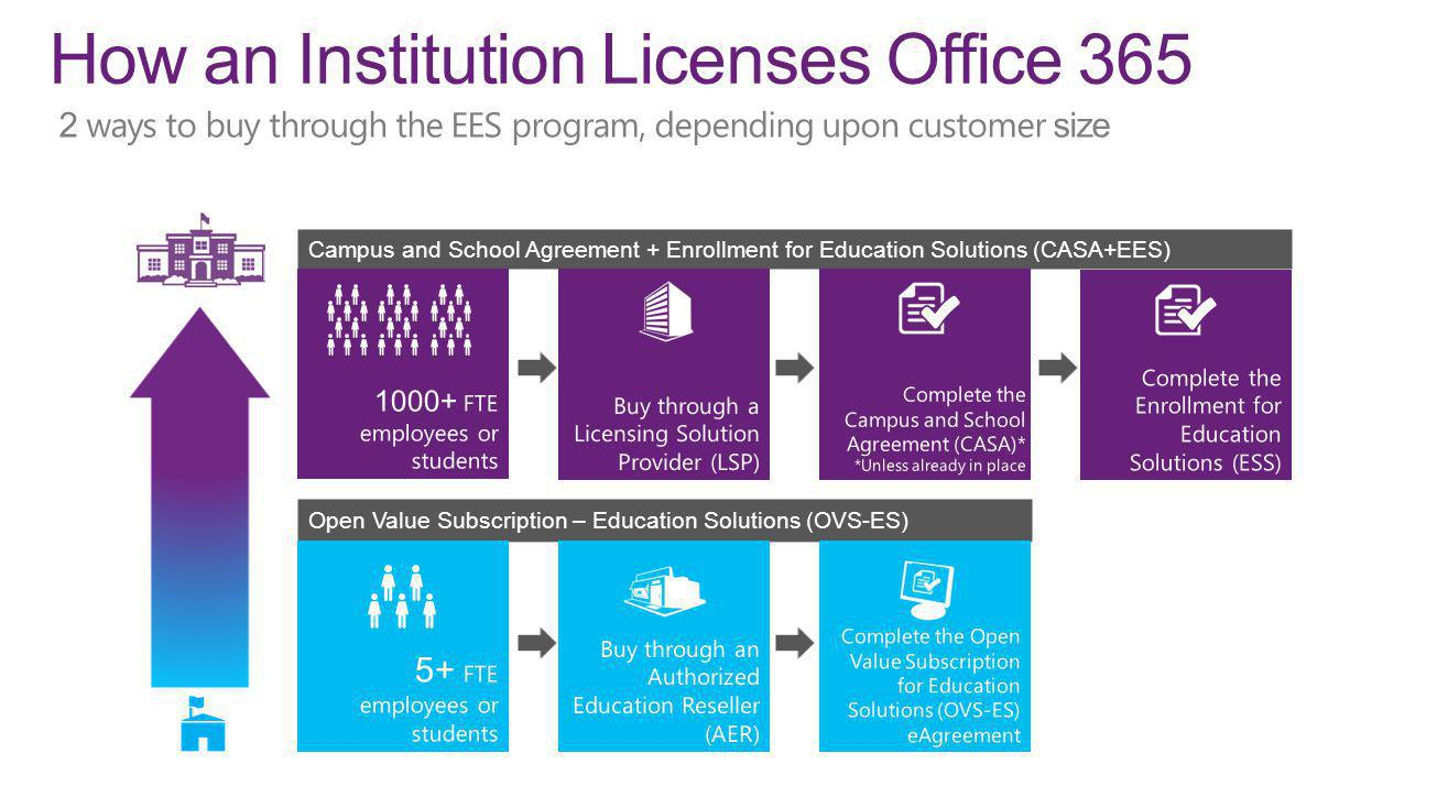 How an Institution Licenses Office 365