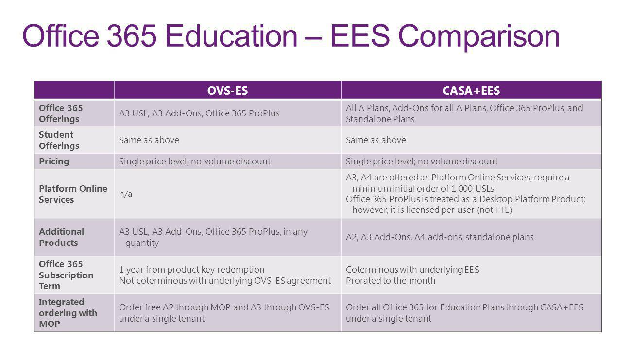 Office 365 Education – EES Comparison
