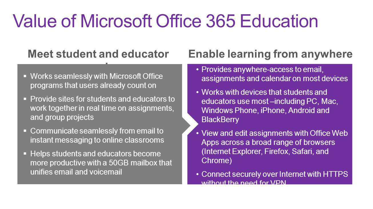Value of Microsoft Office 365 Education