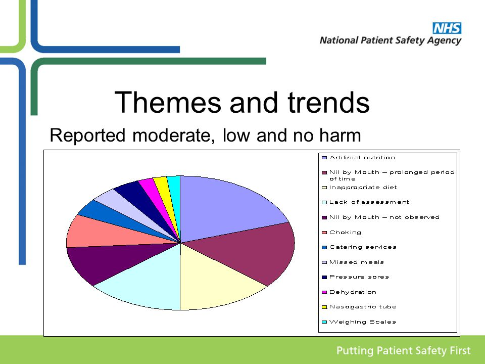Themes and trends Reported moderate, low and no harm