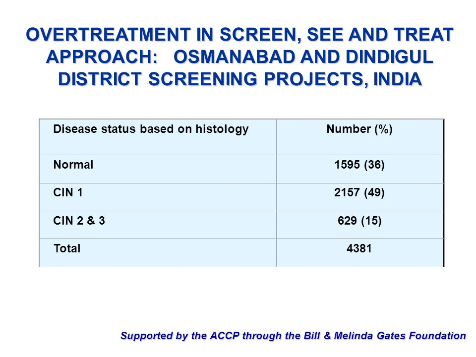OVERTREATMENT IN SCREEN, SEE AND TREAT APPROACH: OSMANABAD AND DINDIGUL DISTRICT SCREENING PROJECTS, INDIA