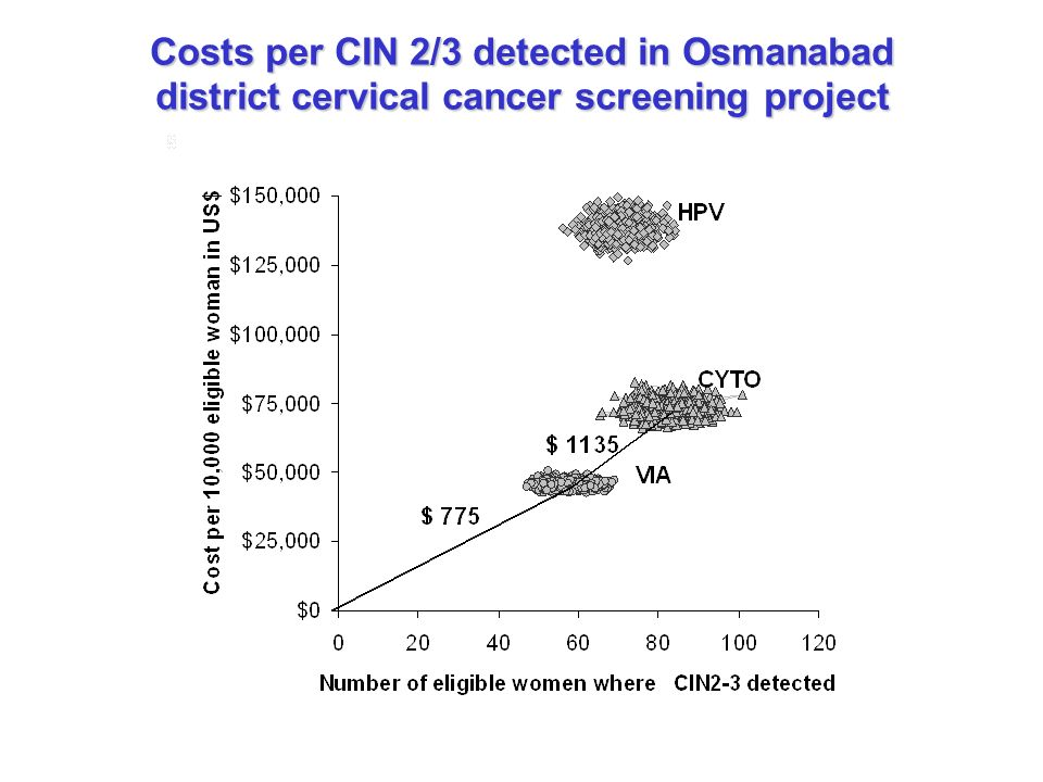 Costs per CIN 2/3 detected in Osmanabad district cervical cancer screening project