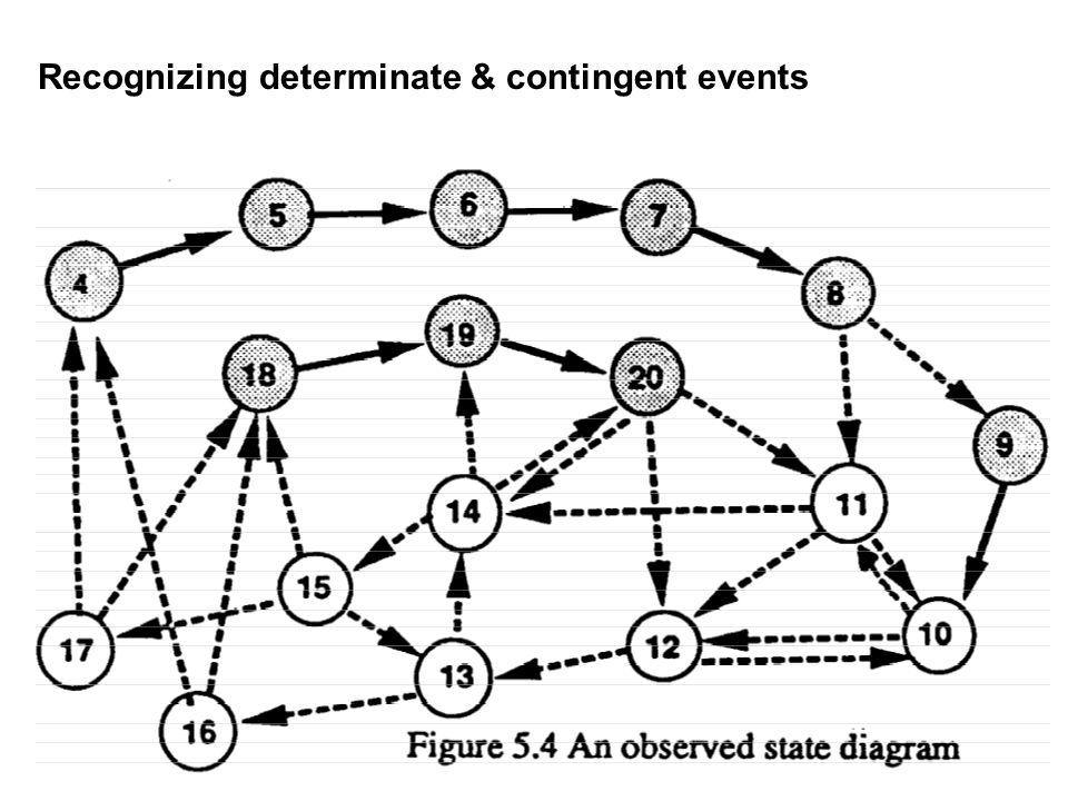 Recognizing determinate & contingent events