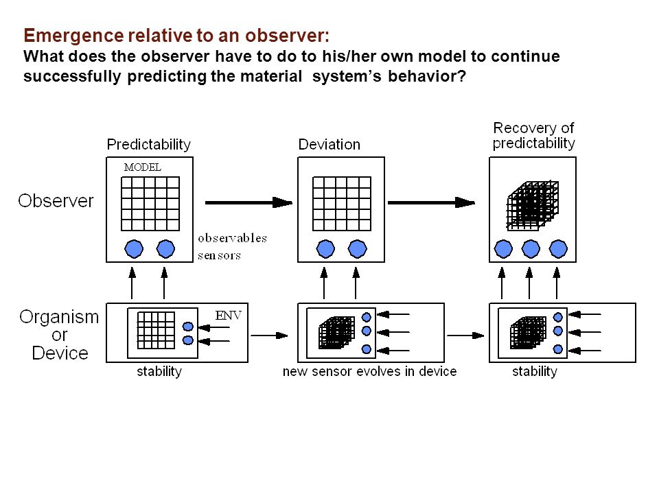 Emergence relative to an observer: What does the observer have to do to his/her own model to continue successfully predicting the material system's behavior