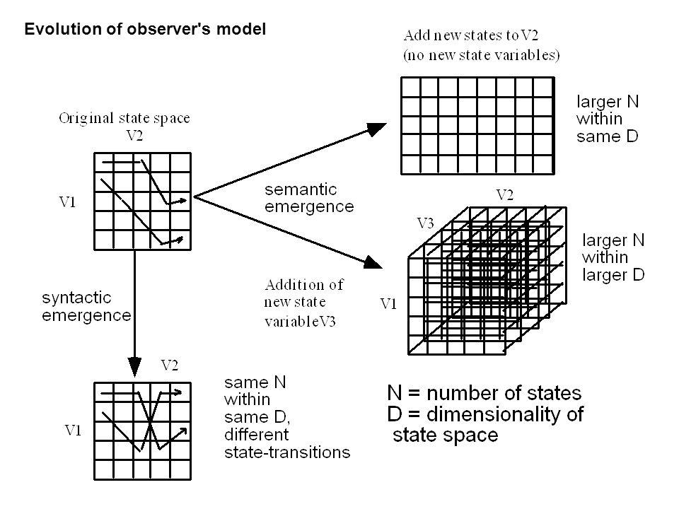 Evolution of observer s model