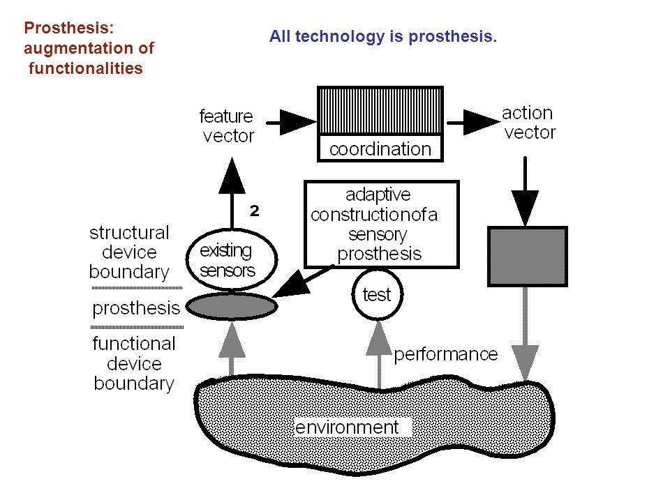 Prosthesis: augmentation of functionalities