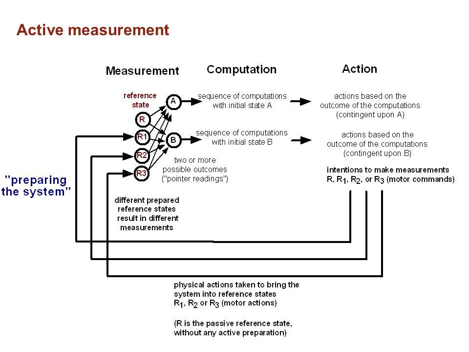Active measurement