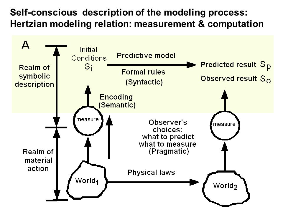 Self-conscious description of the modeling process: Hertzian modeling relation: measurement & computation