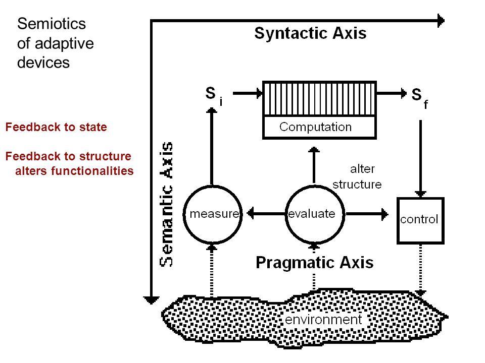 Semiotics of adaptive devices