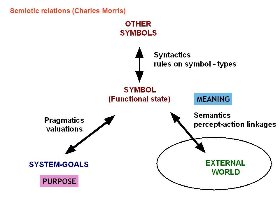 Semiotic relations (Charles Morris)
