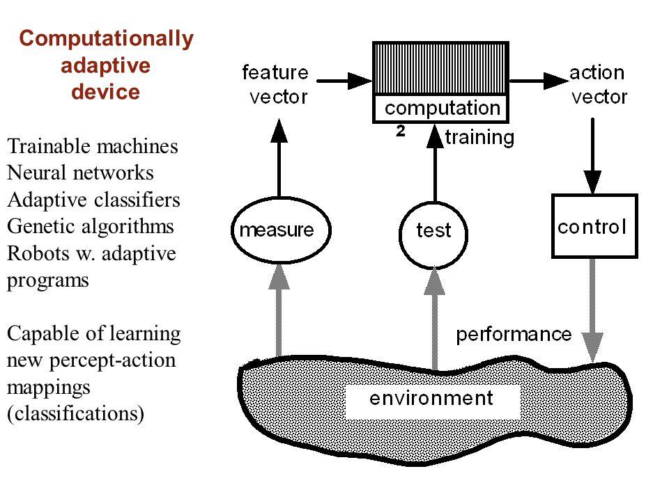 Computationally adaptive device