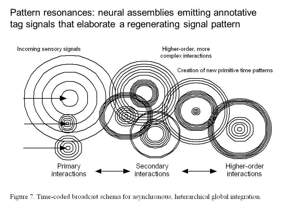 Pattern resonances: neural assemblies emitting annotative tag signals that elaborate a regenerating signal pattern