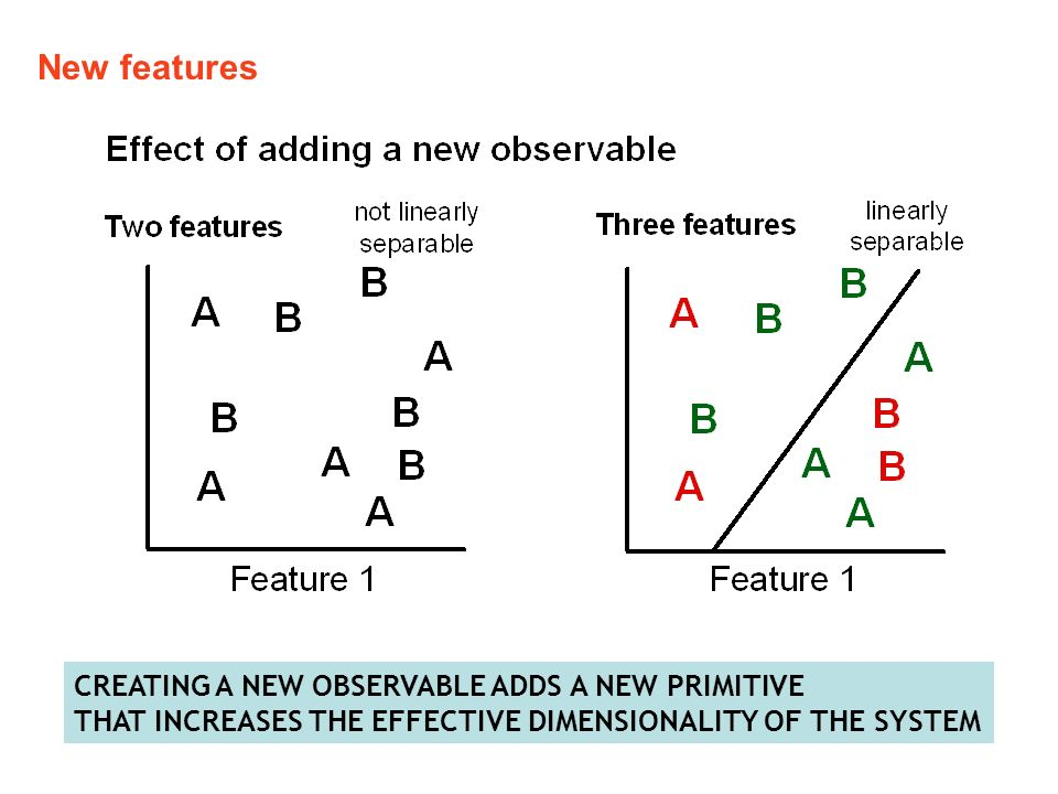 New features CREATING A NEW OBSERVABLE ADDS A NEW PRIMITIVE