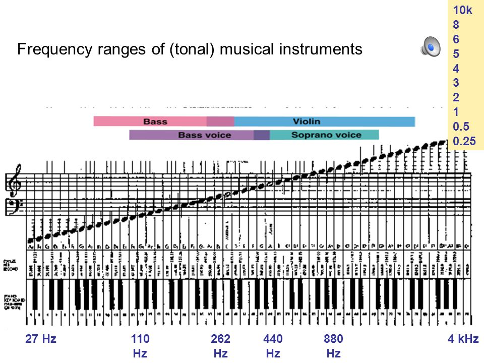 Frequency ranges of (tonal) musical instruments