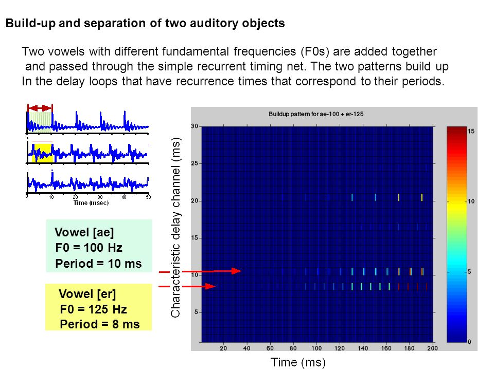 Build-up and separation of two auditory objects