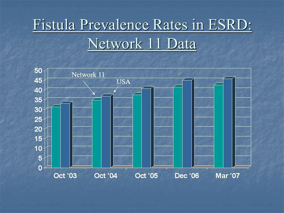 Fistula Prevalence Rates in ESRD: Network 11 Data