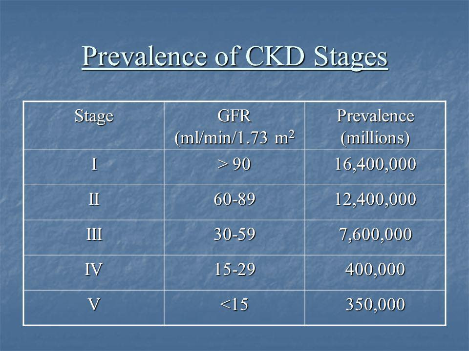 Prevalence of CKD Stages
