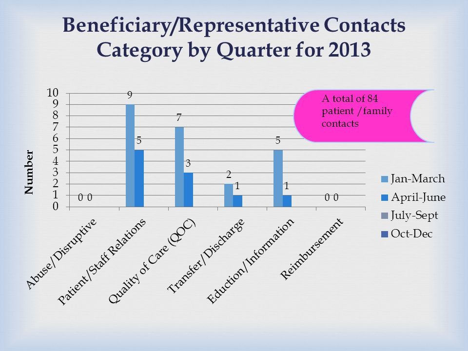 Beneficiary/Representative Contacts Category by Quarter for 2013