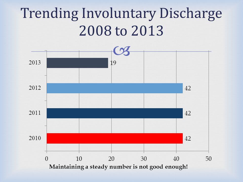 Trending Involuntary Discharge 2008 to 2013