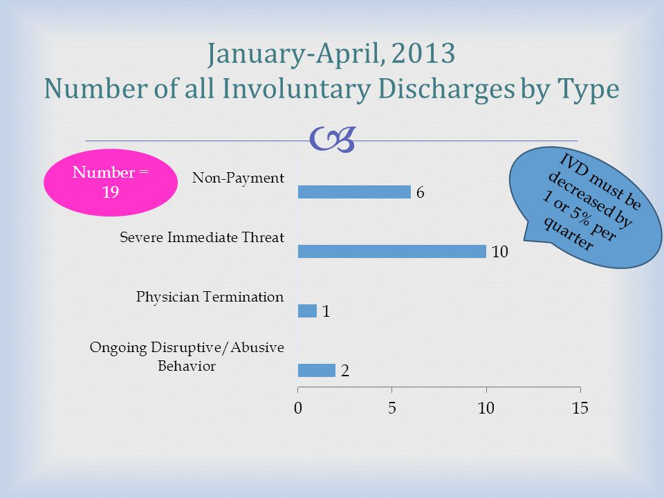 January-April, 2013 Number of all Involuntary Discharges by Type