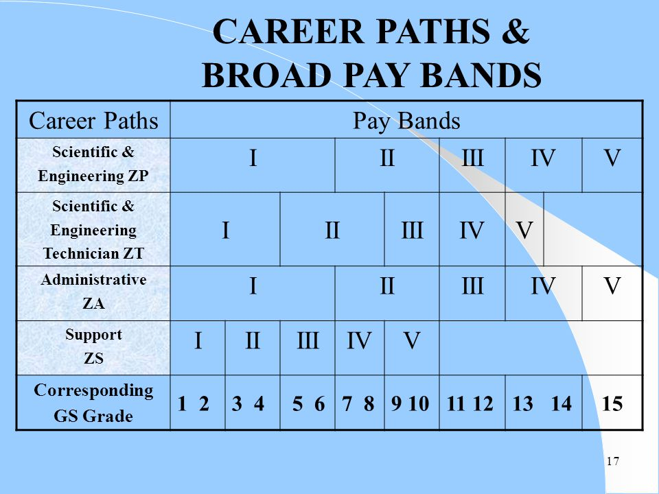 CAREER PATHS & BROAD PAY BANDS