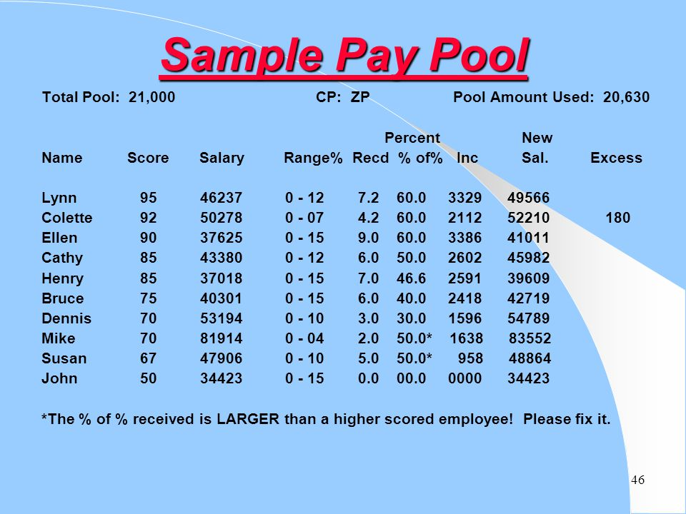 Sample Pay Pool Total Pool: 21,000 CP: ZP Pool Amount Used: 20,630