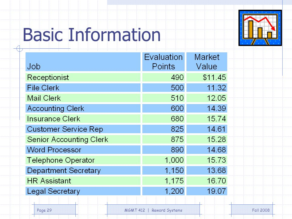 Basic Information MGMT 412 | Reward Systems Fall 2008