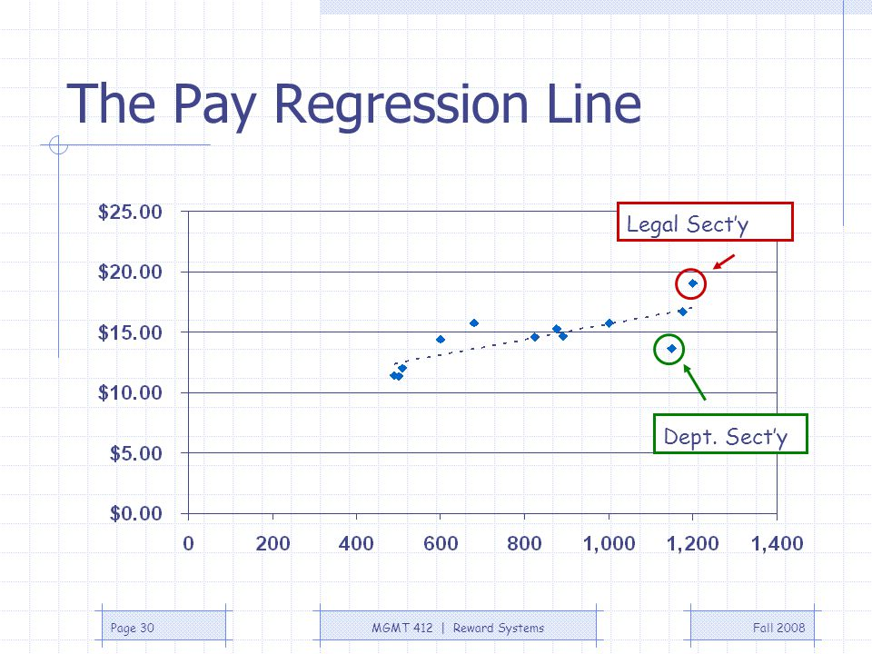 The Pay Regression Line