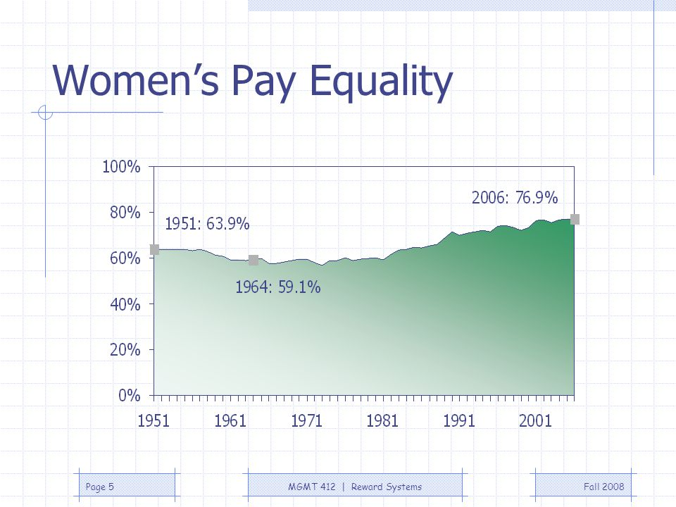 Women's Pay Equality http://www.infoplease.com/ipa/A0193820.html