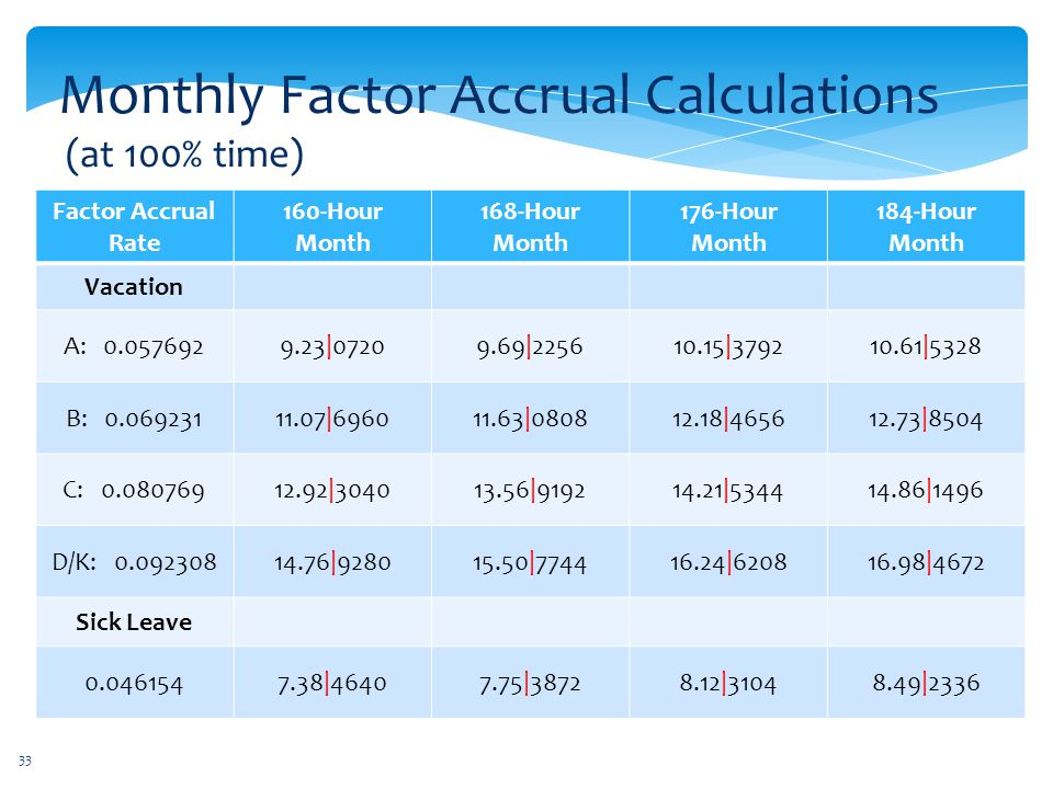 Monthly Factor Accrual Calculations (at 100% time)