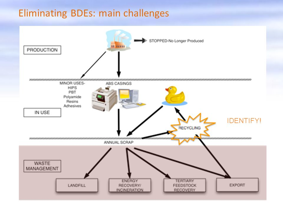Eliminating BDEs: main challenges