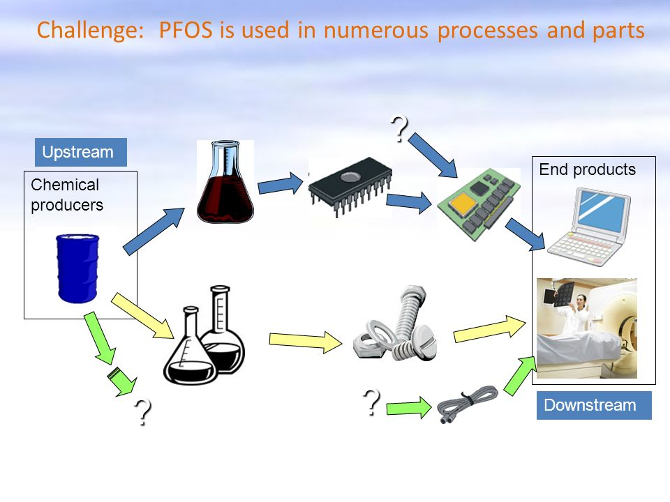 Challenge: PFOS is used in numerous processes and parts