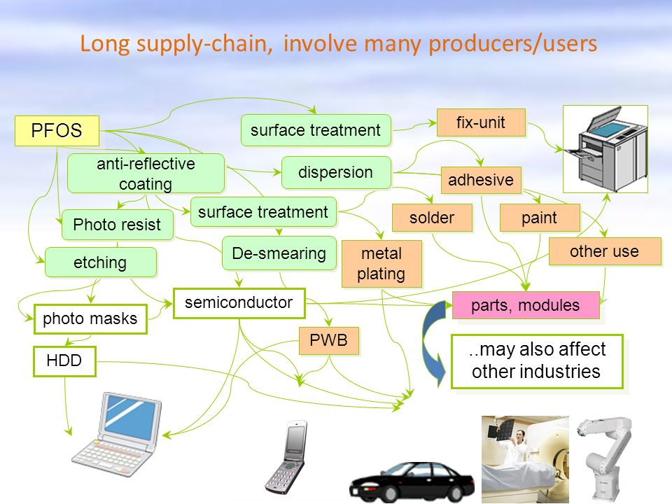 Long supply-chain, involve many producers/users