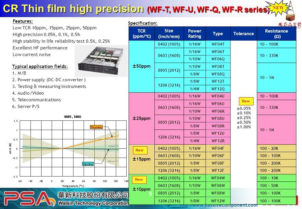 CR Thin film high precision (WF-T, WF-U, WF-Q, WF-R series)