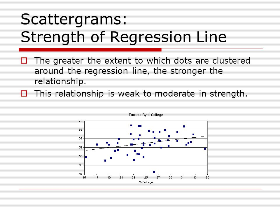 Scattergrams: Strength of Regression Line
